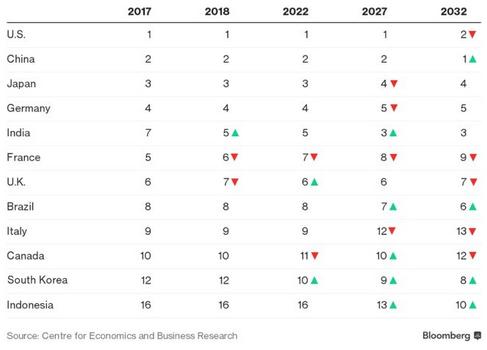 L Inde 5e Puissance Economique Mondiale En 2018 Et Iris